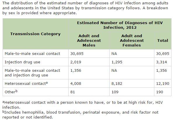 cdc hiv transmission rts
