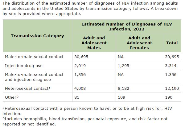 cdc hiv transmission rts