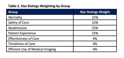 star ratings chart